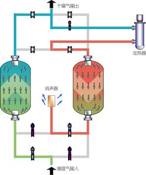 GJ微熱再生干燥器